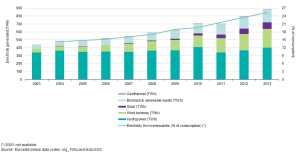 Electricity_generated_from_renewable_energy_sources,_EU-28,_2003–13_YB15