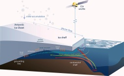 antarctic-ice-shelf-diagram